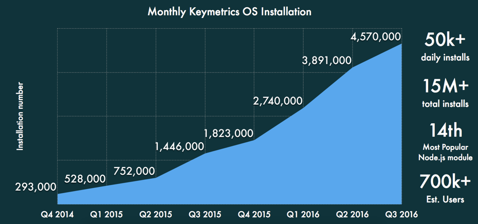 Monthly Keymetrics OS Installation
